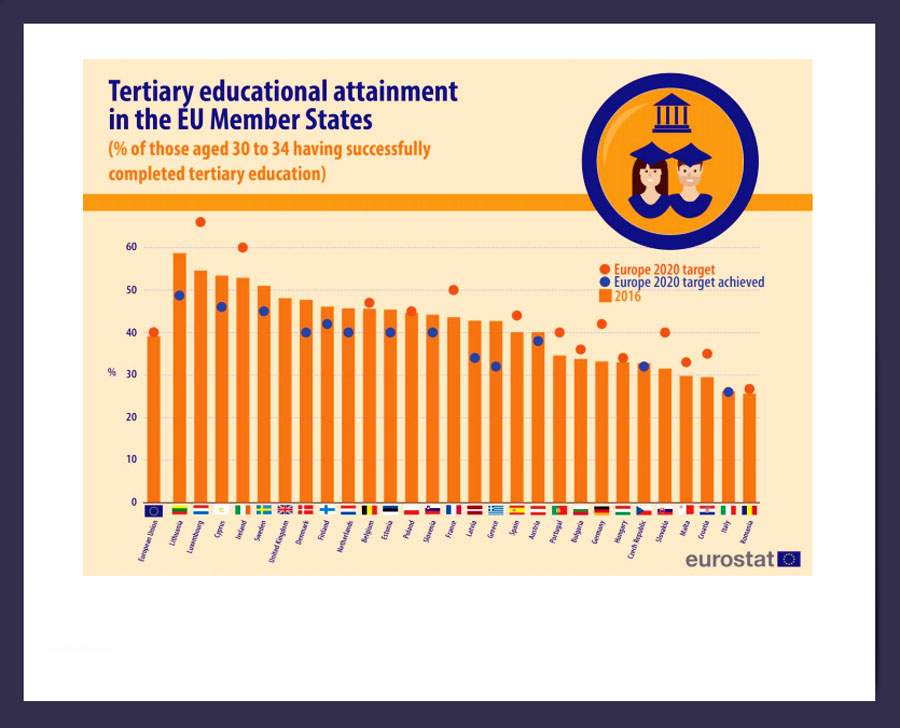 Eurostat: Highest share of those aged 30-34 with tertiary education in Lithuania