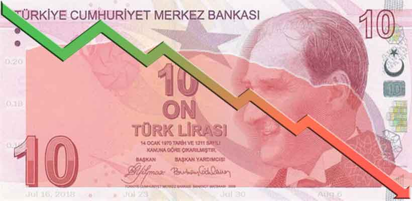 Turkish lira slides again as markets reopen