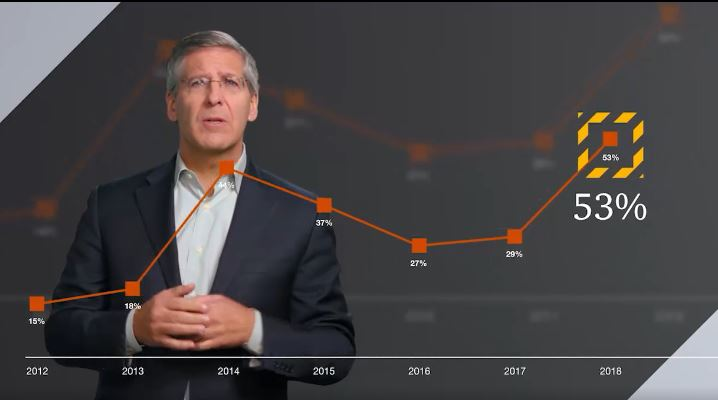 Bob Moritz, Chairman, of the PwC Network