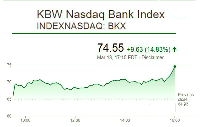 KBW Bank Index