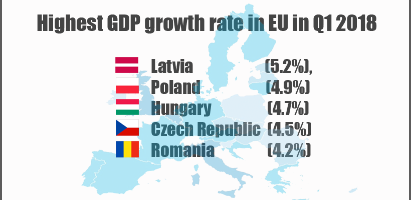 Highest GDP growth rate in EU in Q1 2018