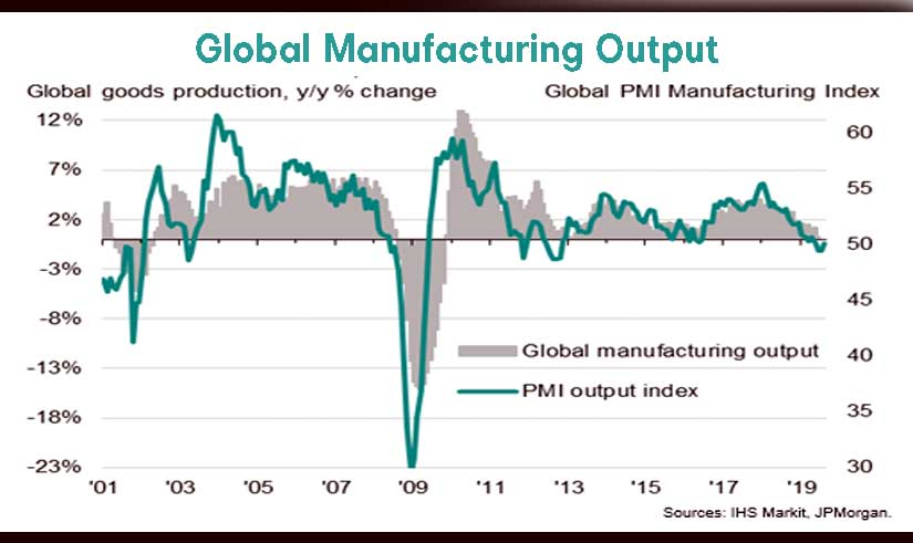 Manufacturing downturn