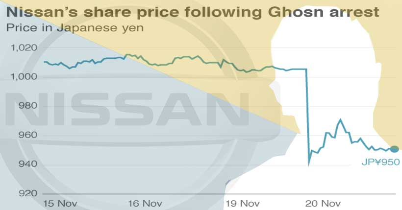 nissan share price