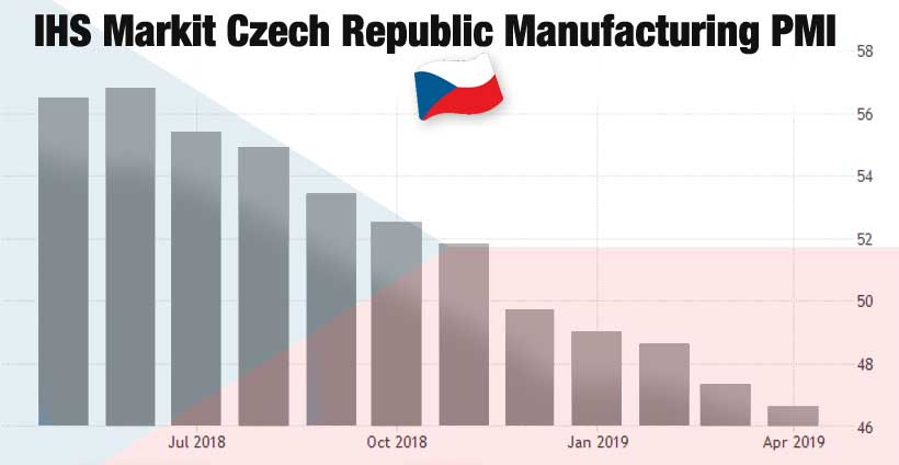 Czech Republic manufacturing