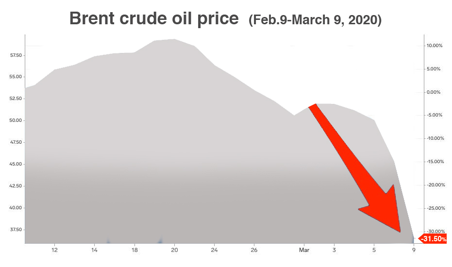 crude oil prices in free fall