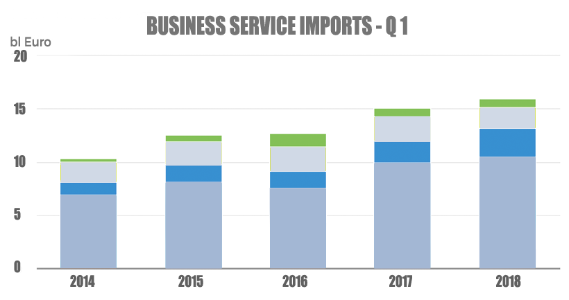 dutch business services imports Q1 2018