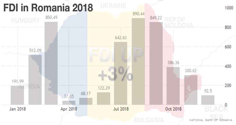 FDI into Romania 2018