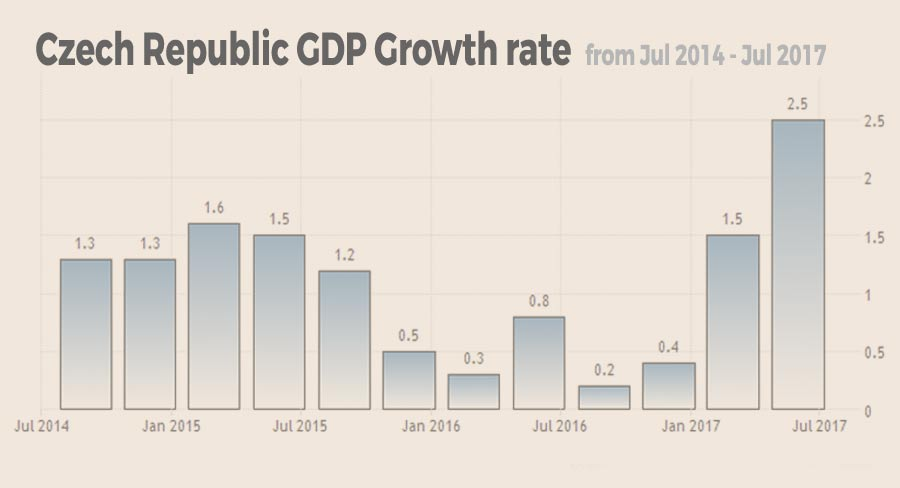 czech republic gdp growth rate
