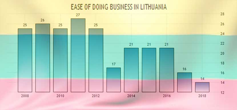 lithuania ease doing business