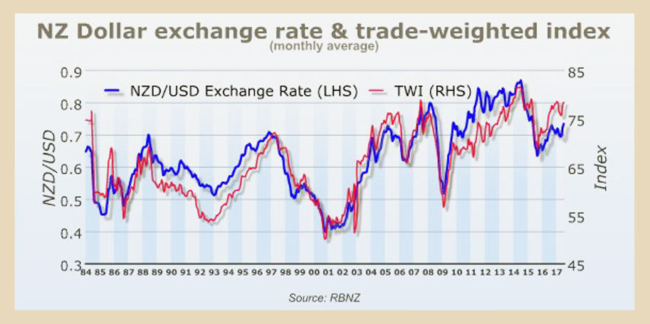 NZ dollar exchange rate & trade-weighted index — monthly average