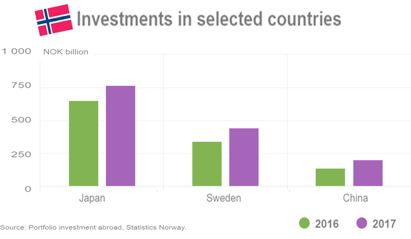 Norway's foreign portfolio investment