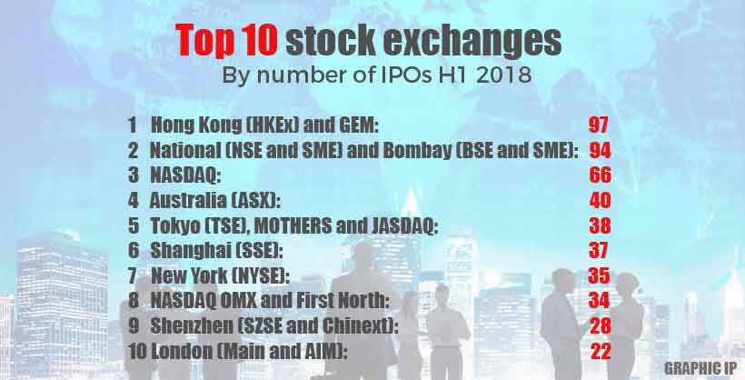 top 10 stock exchanges by number of IPOs