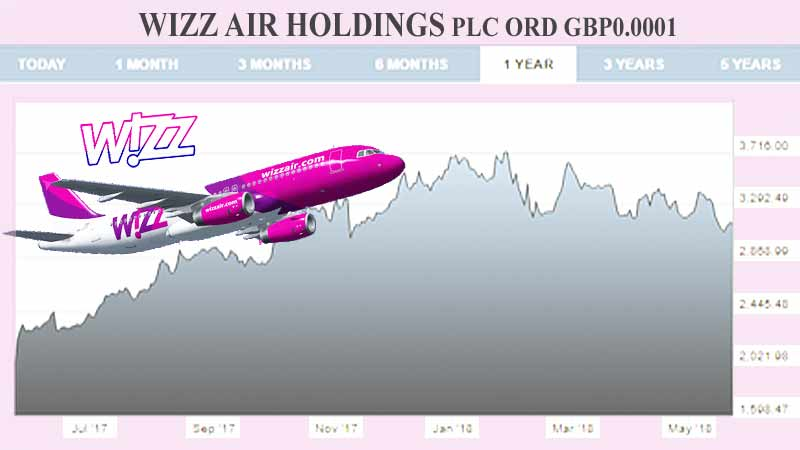 Wizz Air Stock Performance