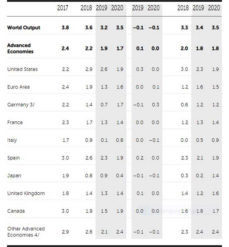 world economy imf projections