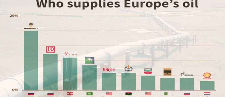 Oil exports to Europe