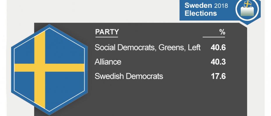 Sweden General Elections 2018 Infographic: BBC